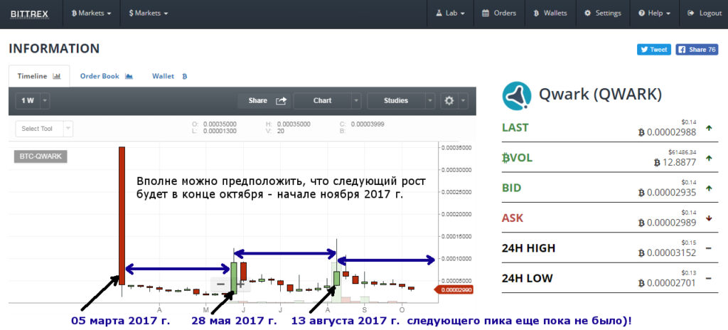 анализ графика цены криптовалюты qwark