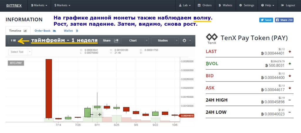 график цены криптовалюты PAY